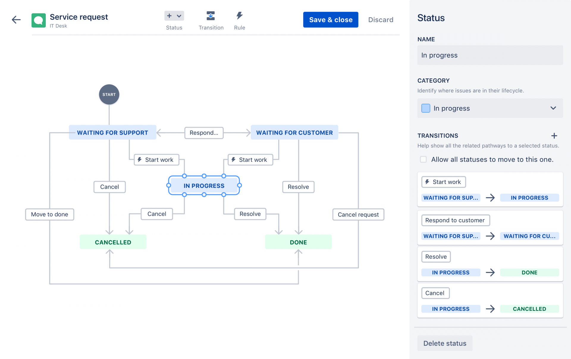 Jira service desk workflow